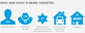 אנטישמיות בבריטניה: נתונים מהדוח של ה-CST