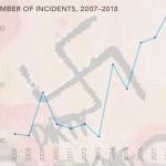 אנטישמיות בבריטניה: שיא של אירועי שנאה נגד יהודים בשנת 2018